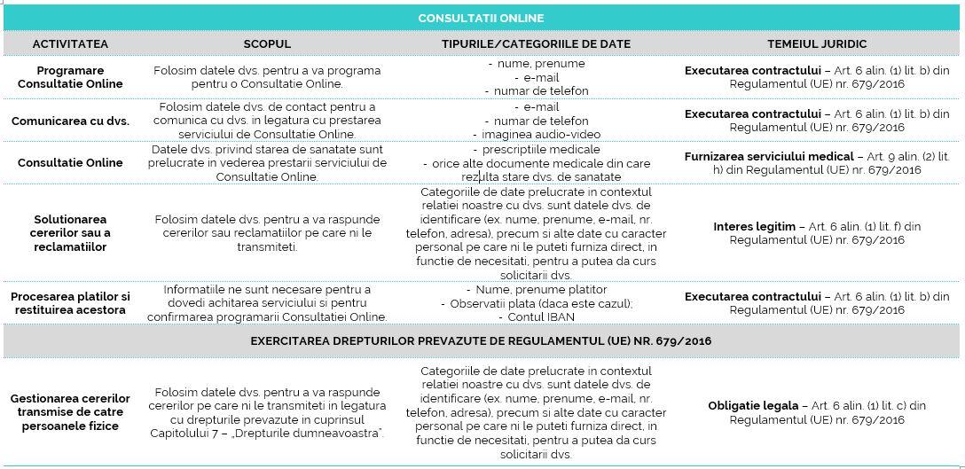 Informare privind prelucrarea datelor cu caracter personal Consultatii Online // Artro Sport Clinic